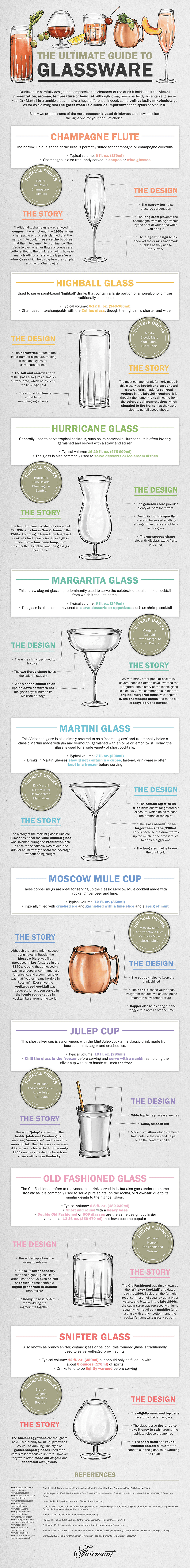 From champagne flutes to Martini glasses, here is everything you need to know about the most common cocktail glasses.