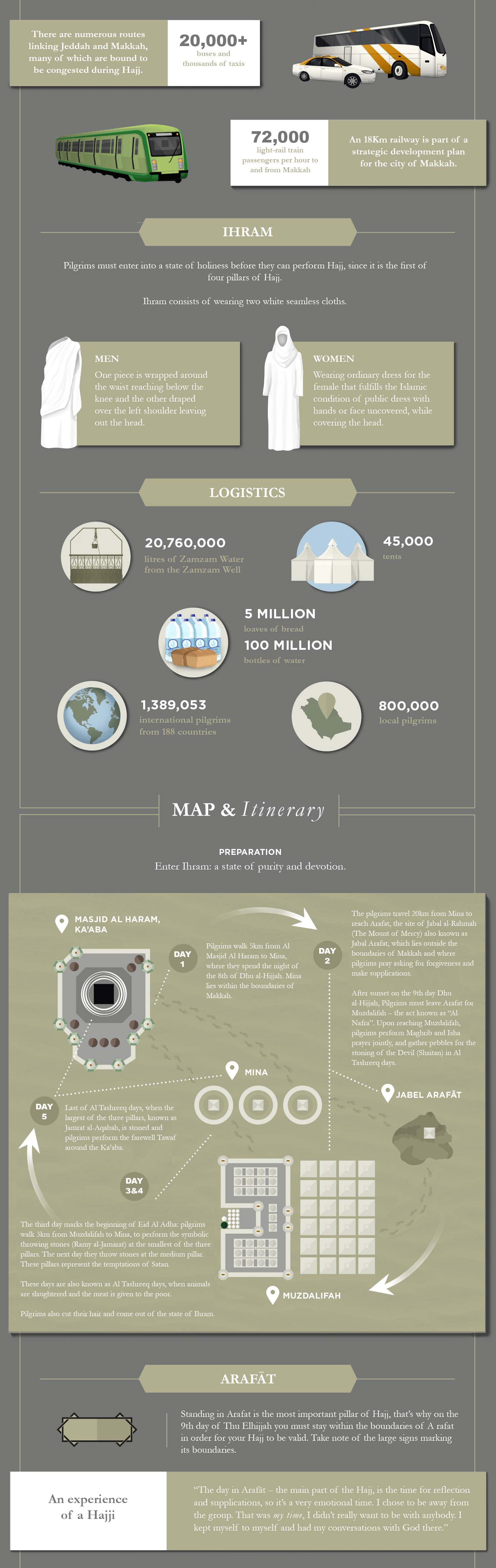 A Guide to the Hajj