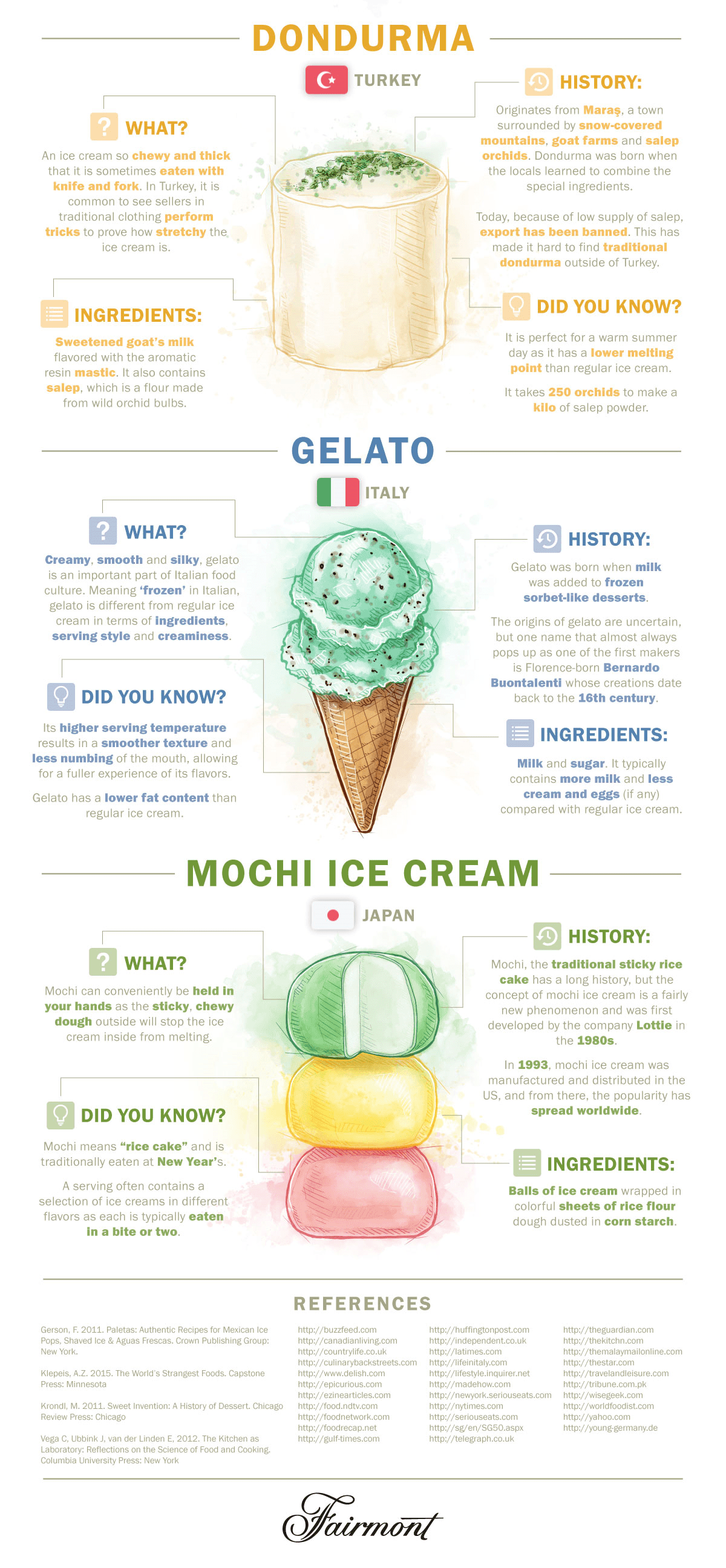 http://www.fairmont.com/infographics/most-popular-ice-cream/img/Ice_creams_3.png