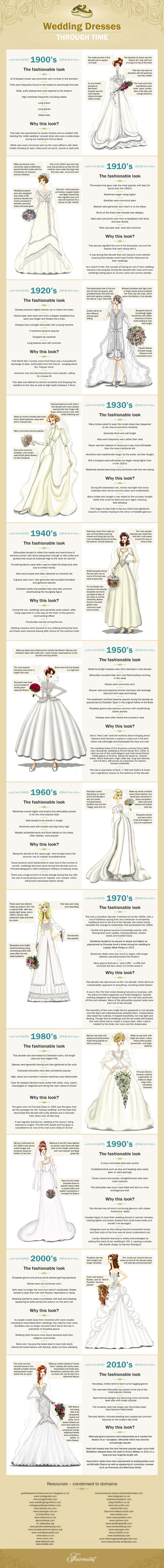 Discover how historical events and celebrity input has changed and developed bridal fashion throughout the last century