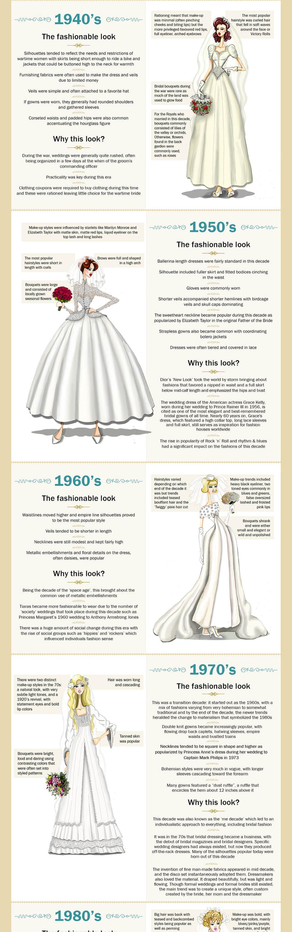 History Of Wedding Dresses On A Timeline 114
